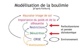 Boulimie 1